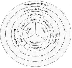 Image of the Concentric Circles of Giving - your immediate circle in the middle, lesser known connections as you moving further out